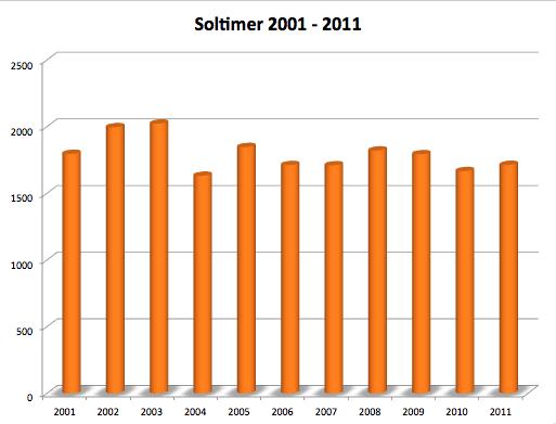 Data fra dmi.dk over antallet af soltimer i Danmark.