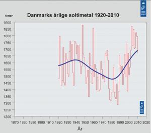 Soltimer i Danmark 1020 til 2010. Kilde: DMI.dk