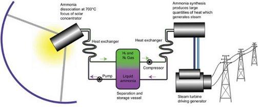 Energi-lagring med ammoniak