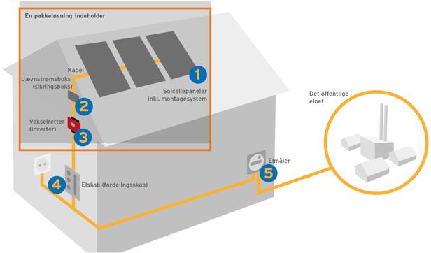 hvordan fungerer solceller