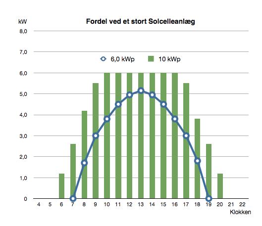 Solcelleanlæg over 6 kW graf